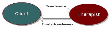 transference-countertransference